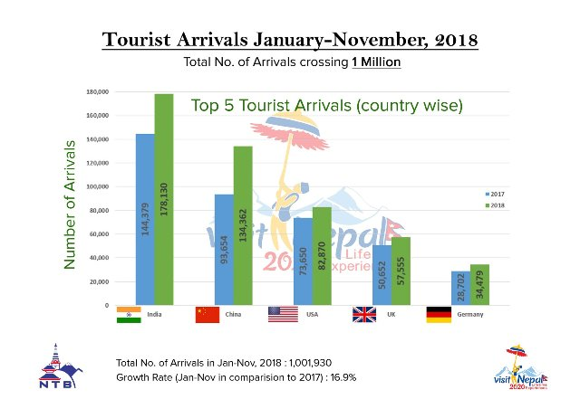 One million tourists visit Nepal in 11 months